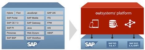 OutSystems Platform and SAP