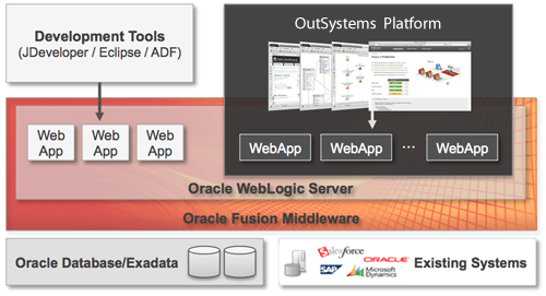 Oracle Fusion and OutSystems Platform