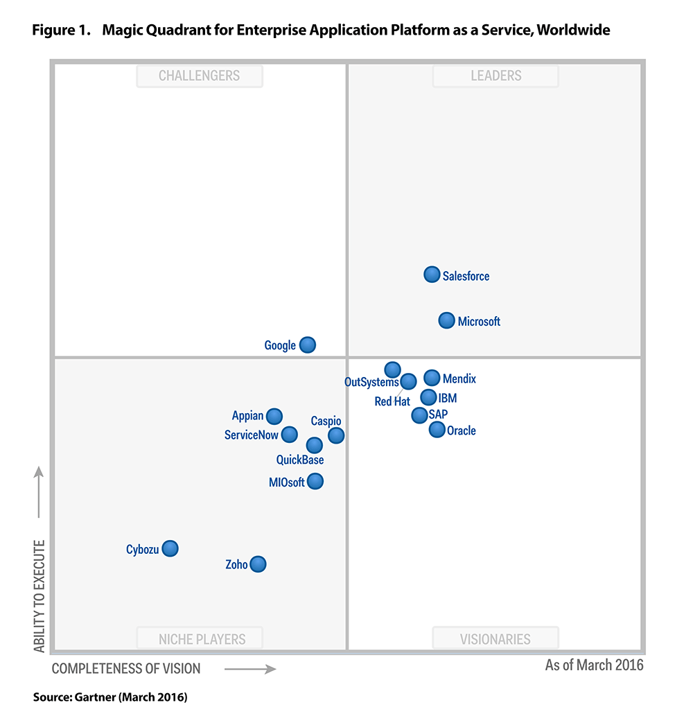 Gartner Positions Outsystems The Highest For Ability To