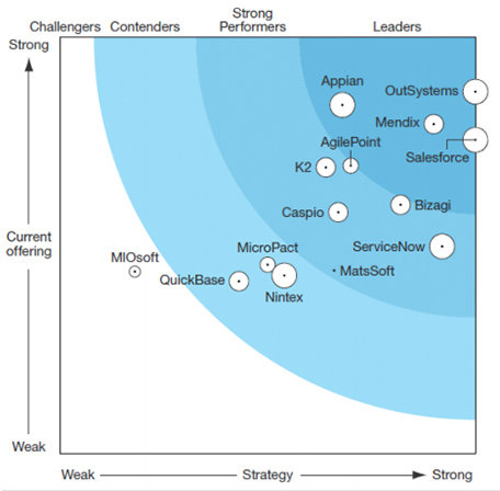 Outsystems Forrester Wave Low Code Development