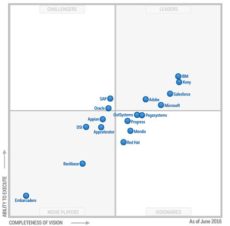 Gartner Magic Quadrant for Mobile Application Development Platforms