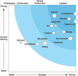 Forrester Low-Code Development Platforms Wave