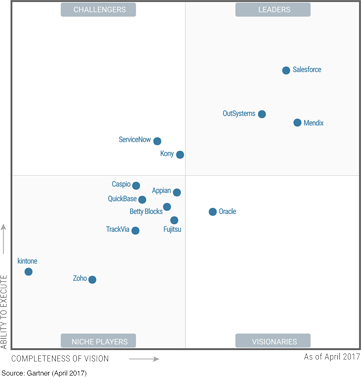 High Productivity aPaaS Gartner MQ