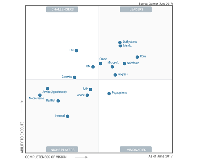 Mobile Application Development Platforms 2017, Gartner MAgic Quadrant