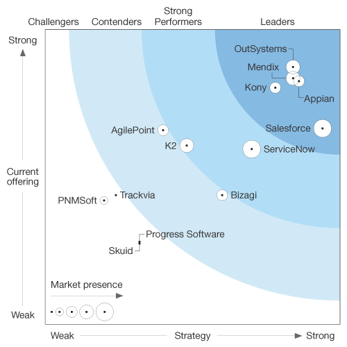 Forrester Low-Code Platforms for AD&D Professionals