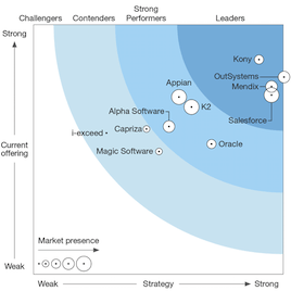 Forrester Mobile Low-Code Development Platforms Wave