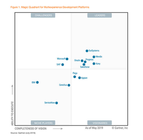 Gartner Magic Quadrant for Multiexperience Development Platforms
