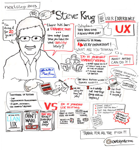Hand-drawn by Steve Krug -- OutSystems NextStep 2013