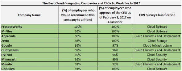 Best Cloud Computing Companies to Work For in 2017