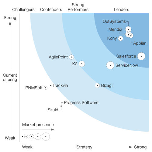 outsystems-forrester-wave-low-code-development-platforms